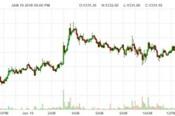 Giá vàng tăng trước rủi ro Chính phủ Mỹ đóng cửa