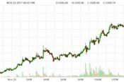 Giá vàng lại tăng nhờ đồng USD xuôi dốc