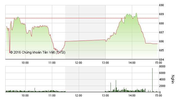 Phiên chiều 30/9: FLC bứt phá bất ngờ, VN-Index ngắt mạch tăng