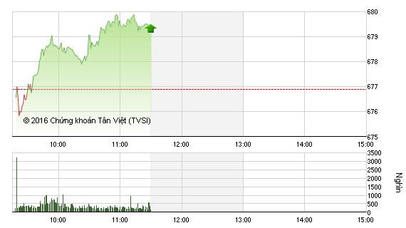 Phiên sáng 28/10: VN-Index tiêp tục hồi phục, cổ phiếu Habeco được săn đón