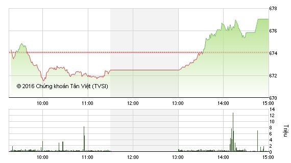 Phiên chiều 26/9: VNM và VCB kéo VN-Index lên đỉnh