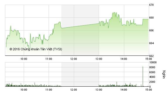Phiên chiều 26/8: Sắc xanh chiếm ưu thế, VN-Index tăng hơn 9 điểm