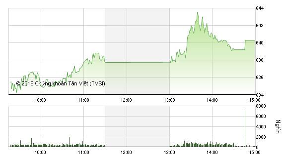 Phiên chiều 1/7: Cổ phiếu trụ đồng loạt tăng, VN-Index vượt mốc 640