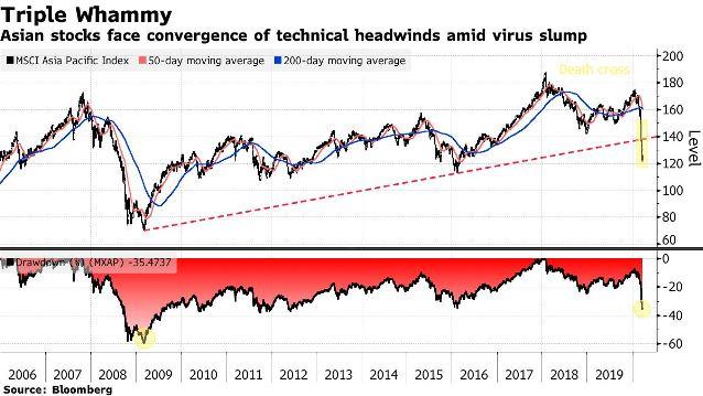 Thận trọng! Đà tăng của chứng khoán châu Á có thể chỉ là một đợt phục hồi trong thị trường con gấu