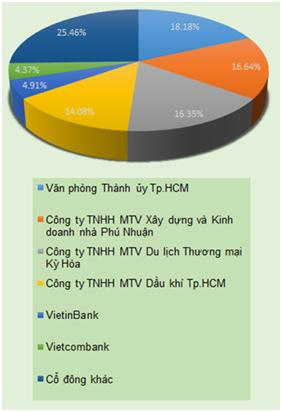 Đấu giá cổ phần Saigonbank: Thoát ế!
