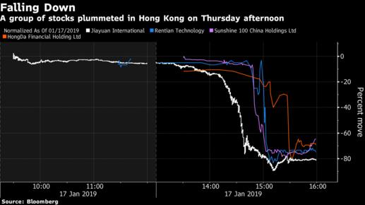 Một số cổ phiếu Hồng Kông bất chợt rớt 70% trong vòng vài phút