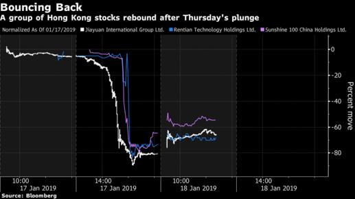 Sau cú sụp chớp nhoáng, một cổ phiếu Hồng Kông đã phục hồi… 99%