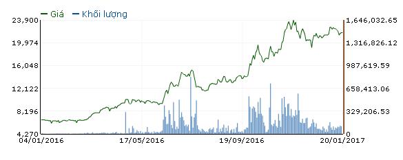 SMC: Giá thép tăng, lãi ròng 2016 vọt lên 362 tỷ đồng, EPS 12,260 đồng