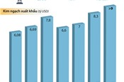 [Infographic] Việt Nam đứng thứ 4 thế giới về xuất khẩu thuỷ sản