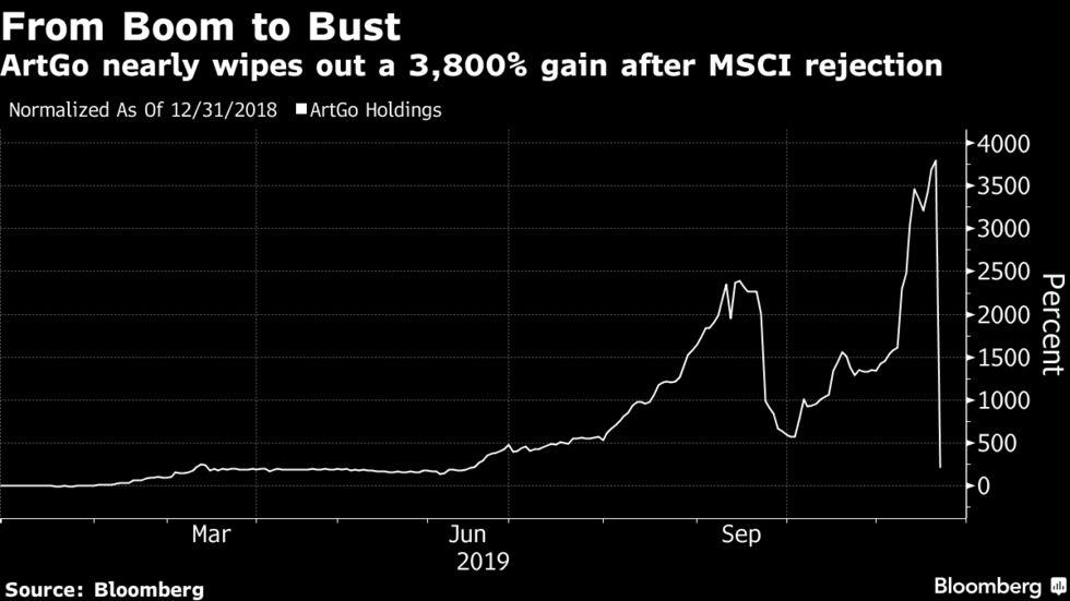 Đà tăng 3,800% của một cổ phiếu bỗng hóa hư không trong vài phút vì quyết định của MSCI