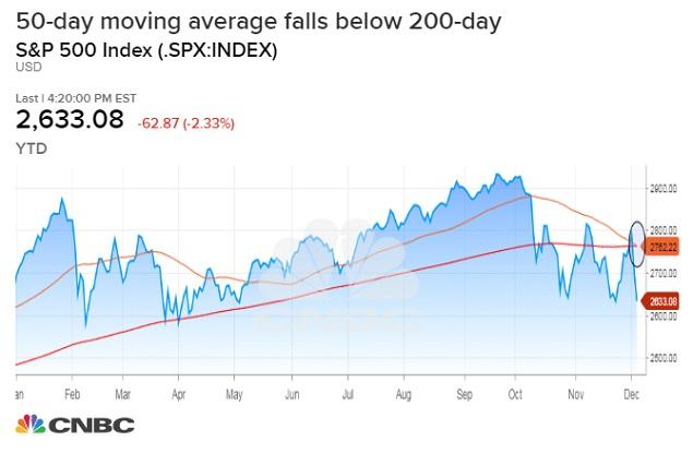 """S&P 500 tiến sát """"chữ thập tử thần"""", nỗi đau sẽ còn kéo dài?"""