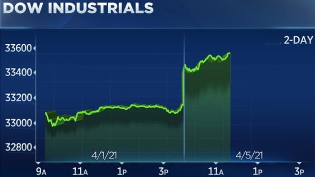 Dow Jones tăng hơn 400 điểm, S&P 500 lập kỷ lục sau báo cáo việc làm lạc quan