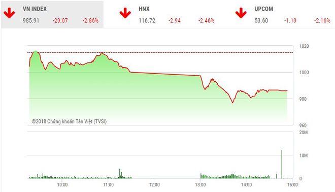 Phiên chiều 22/5: Nhà đầu tư hoảng loạn, VN-Index lao dốc