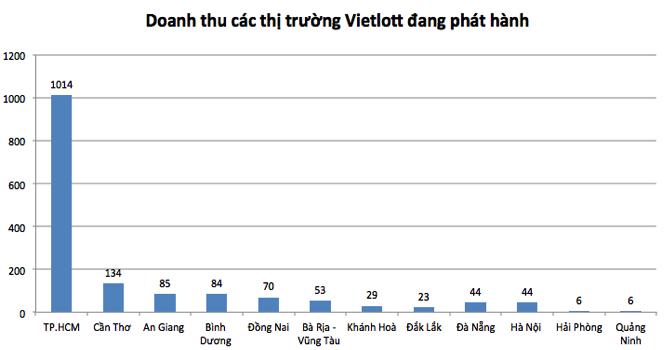 Người TP.HCM chi nghìn tỷ mua Vietlott, gấp hàng chục lần Hà Nội
