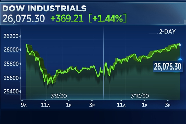 Hy vọng về phương pháp trị Covid-19 kéo Dow Jones tăng hơn 360 điểm