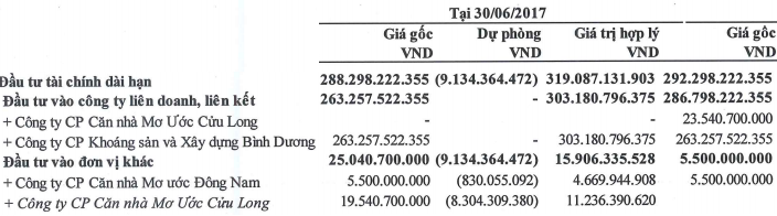 DRH: Đầu tư liên doanh hiệu quả, lãi ròng quý 2 tăng vọt lên 23 tỷ đồng