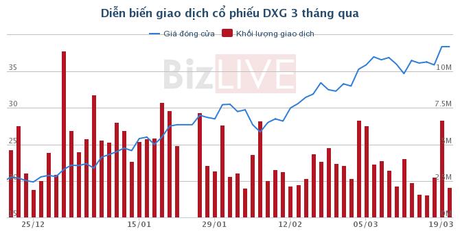 Đất Xanh: Quyết nghị chuyển nhượng toàn bộ cổ phần tại Bất động sản Sài Đồng