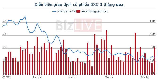 DXG: Lợi nhuận sau thuế công ty mẹ giảm 99% trong quý II/2017