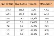 Chưa ký hợp đồng mua bán điện với PVN, lãi Nhiệt điện Ninh Bình quý III giảm 83%