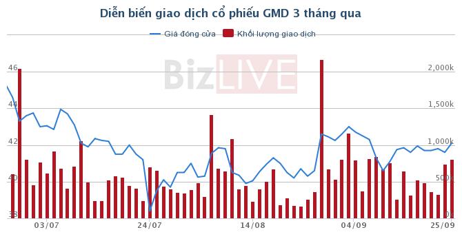 Muốn sở hữu GMD nhưng Tae Wang đã thất bại, CJ Logistics tham gia cuộc đua