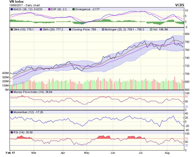 Góc nhìn kỹ thuật phiên 21/8: Xu hướng chính của thị trường trong ngắn hạn vẫn là điều chỉnh