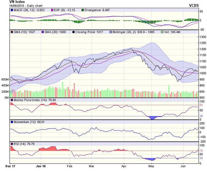 Góc nhìn kỹ thuật phiên 18/6: VN-Index hiện đang vận động trong thị trường giá lên