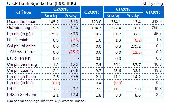 HHC: Lãi ròng quý 2 tăng 12% so cùng kỳ
