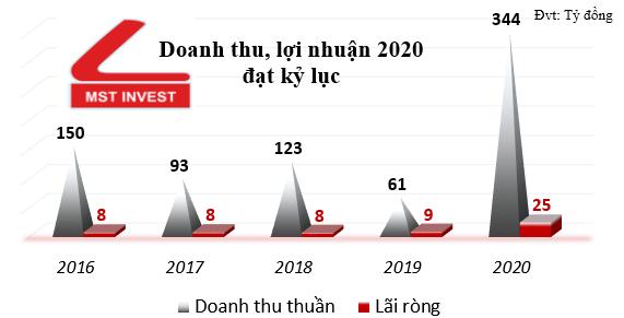 MST báo lãi kỷ lục và trúng nhiều gói thầu lớn cuối 2020