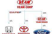 Chẳng cần lo bán xe, VEAM vẫn thu về 10.000 tỷ lợi nhuận từ ngành ô tô chỉ trong năm 2016