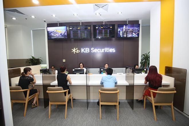 Chứng khoán KB Việt Nam báo lãi quý 3 đạt 41.2 tỷ đồng, gấp gần 6 lần cùng kỳ