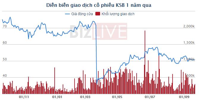 DRH nâng sở hữu tại KSB lên 25%