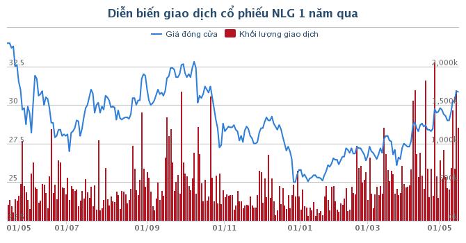 Nam Long (NLG) sẽ mua lại 10 triệu cổ phiếu từ ngày 27/05 làm cổ phiếu quỹ