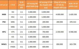 Giá cổ phiếu cơ sở của CW sẽ biến động như thế nào?