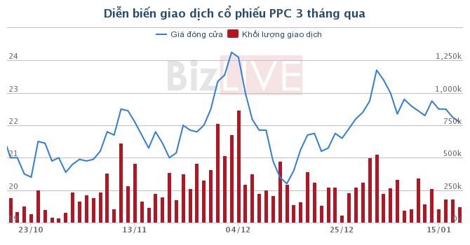 PPC: Quý IV lãi chỉ bằng 10% cùng kỳ, cả năm lợi nhuận vẫn vượt 35% kế hoạch
