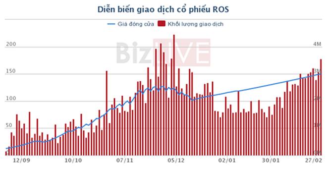 ROS chính thức được cho vay margin, giá vượt mốc 150.000 đồng/CP
