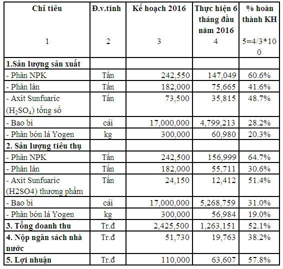SFG: Lãi trước thuế nửa đầu năm 2016 đạt 64 tỷ đồng
