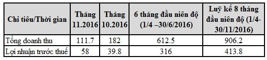 TCH: Lãi trước thuế tháng 11 đạt 58 tỷ đồng