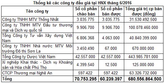 Nhà nước thu về 680 tỷ khi bán vốn qua đấu giá tại HNX trong tháng 6