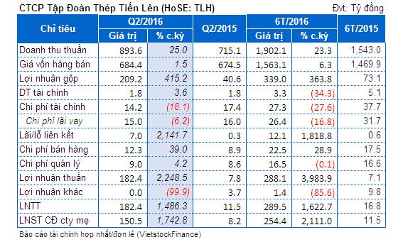 TLH: Biên lãi gộp cải thiện, quý 2 lãi ròng 150 tỷ đồng