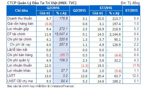 TVC: Lãi ròng quý 2 tăng 84% so cùng kỳ