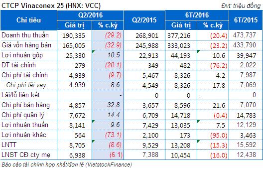 VCC: Lãi ròng quý 2 đạt 7 tỷ đồng
