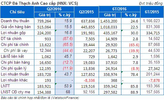 VCS: Lãi ròng quý 2 đạt 154 tỷ đồng, tăng 68%