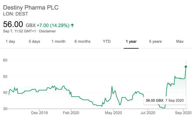 Cổ phiếu hãng dược tăng mạnh nhờ nghiên cứu thuốc chống Covid-19 giá rẻ