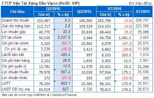 VIP: Lãi quý 2 nhảy vọt lên 63 tỷ, gấp 7.5 lần nhờ bán Cảng Xanh Vip