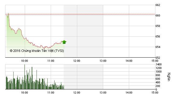 Phiên sáng 6/12: Khối ngoại mạnh tay, VN-Index giảm sâu