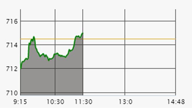 Phiên sáng 27/2: Cổ phiếu thị trường đua sóng, HVN tăng trần
