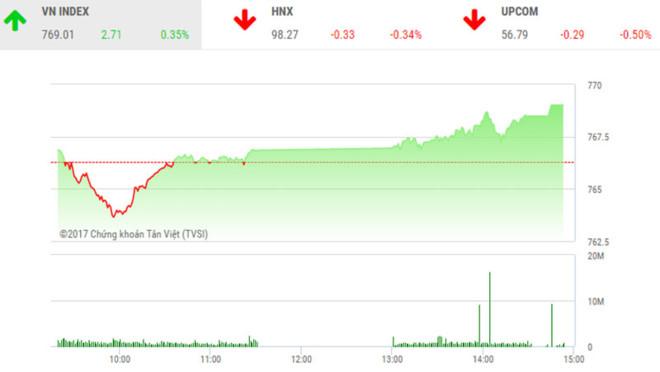Phiên chiều 22/6: Cổ phiếu đầu cơ dậy sóng, VN-Index lập đỉnh mới
