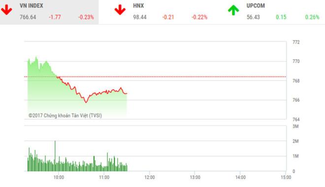 Phiên sáng 21/7: Thanh khoản sụt giảm, thị trường gặp lực cản lớn