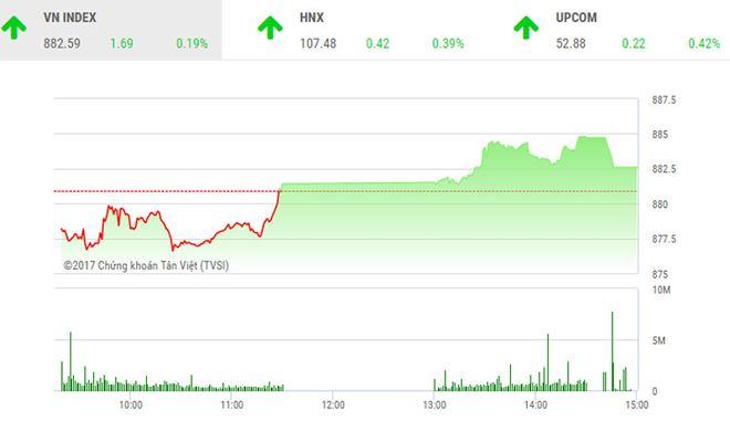 Phiên chiều 15/11: VN-Index tăng phiên thứ 9 liên tiếp, thị trường vẫn nhiều điểm nóng