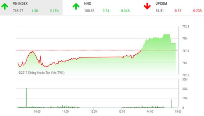 Phiên chiều 18/8: Nóng cổ phiếu đầu cơ